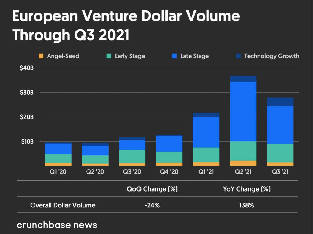 European venture dollar volume Q1 2020 to Q3 2021
