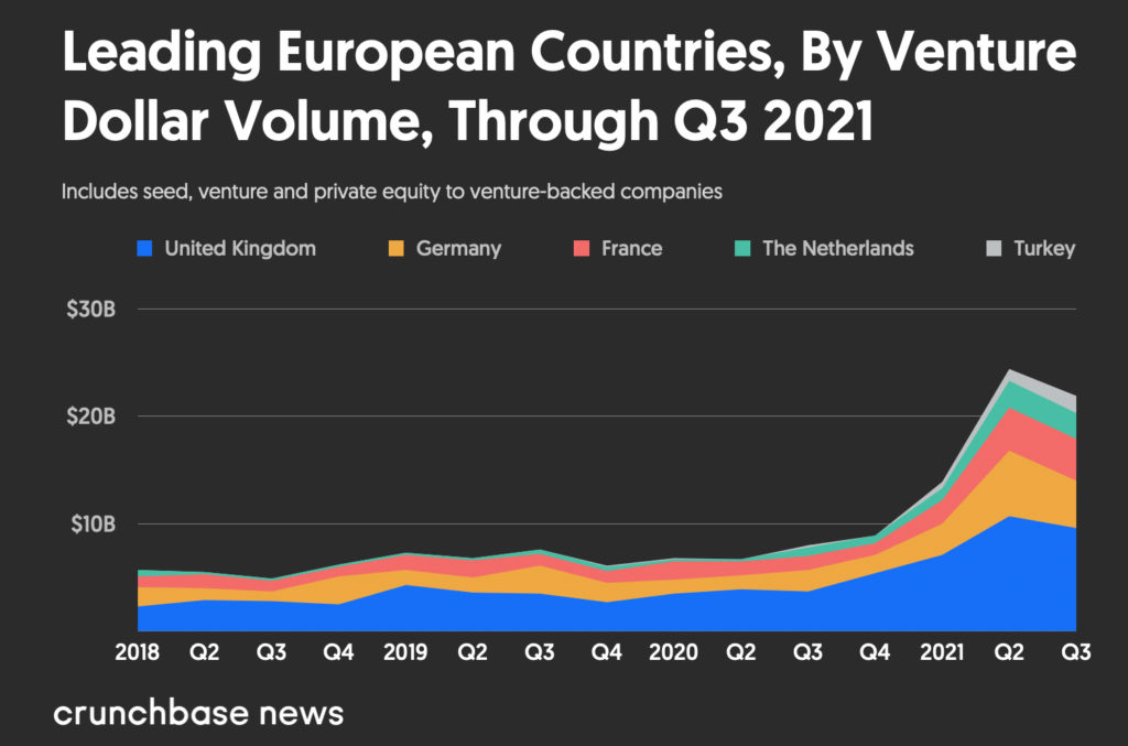 European venture dollar volume Q1 2019 to Q3 2021 by leading country