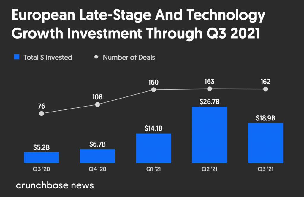European late-stage venture dollar volume Q3 2020 to Q3 2021