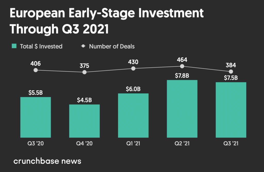 European early-stage venture dollar volume Q3 2020 to Q3 2021