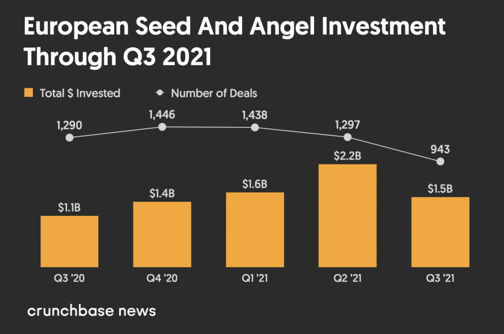 European seed-stage venture dollar volume Q3 2020 to Q3 2021