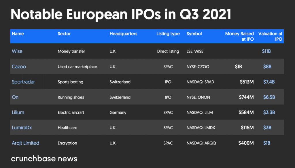 European Leading IPOs Q3 2021