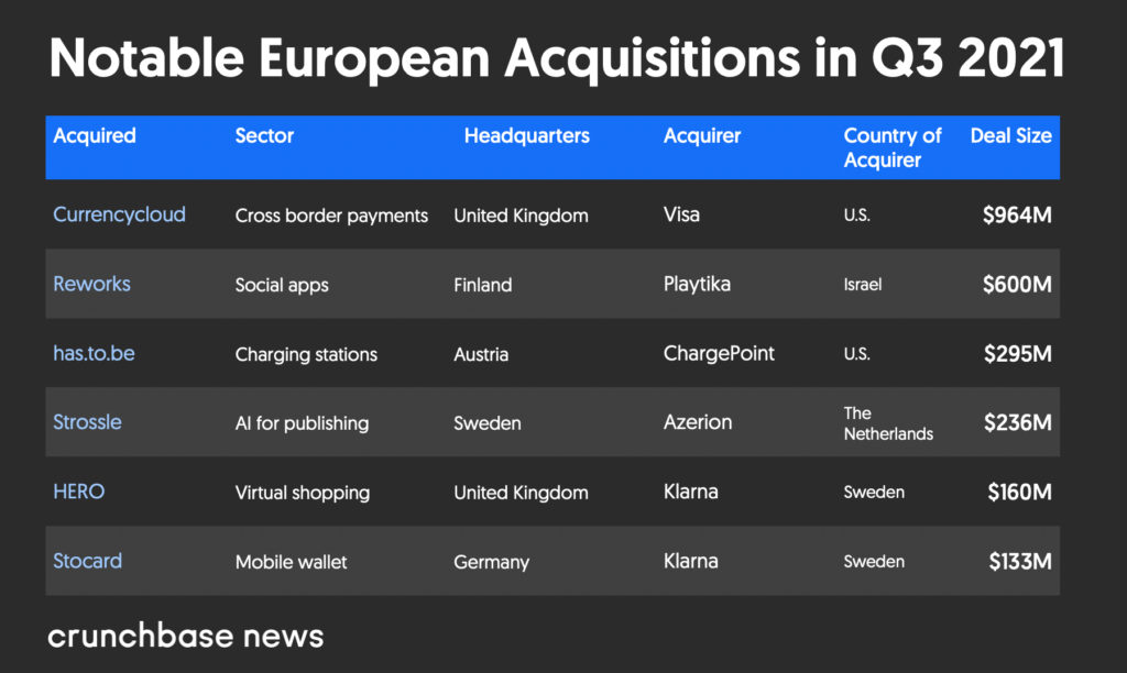 Notable European acquisitions in Q3 2021